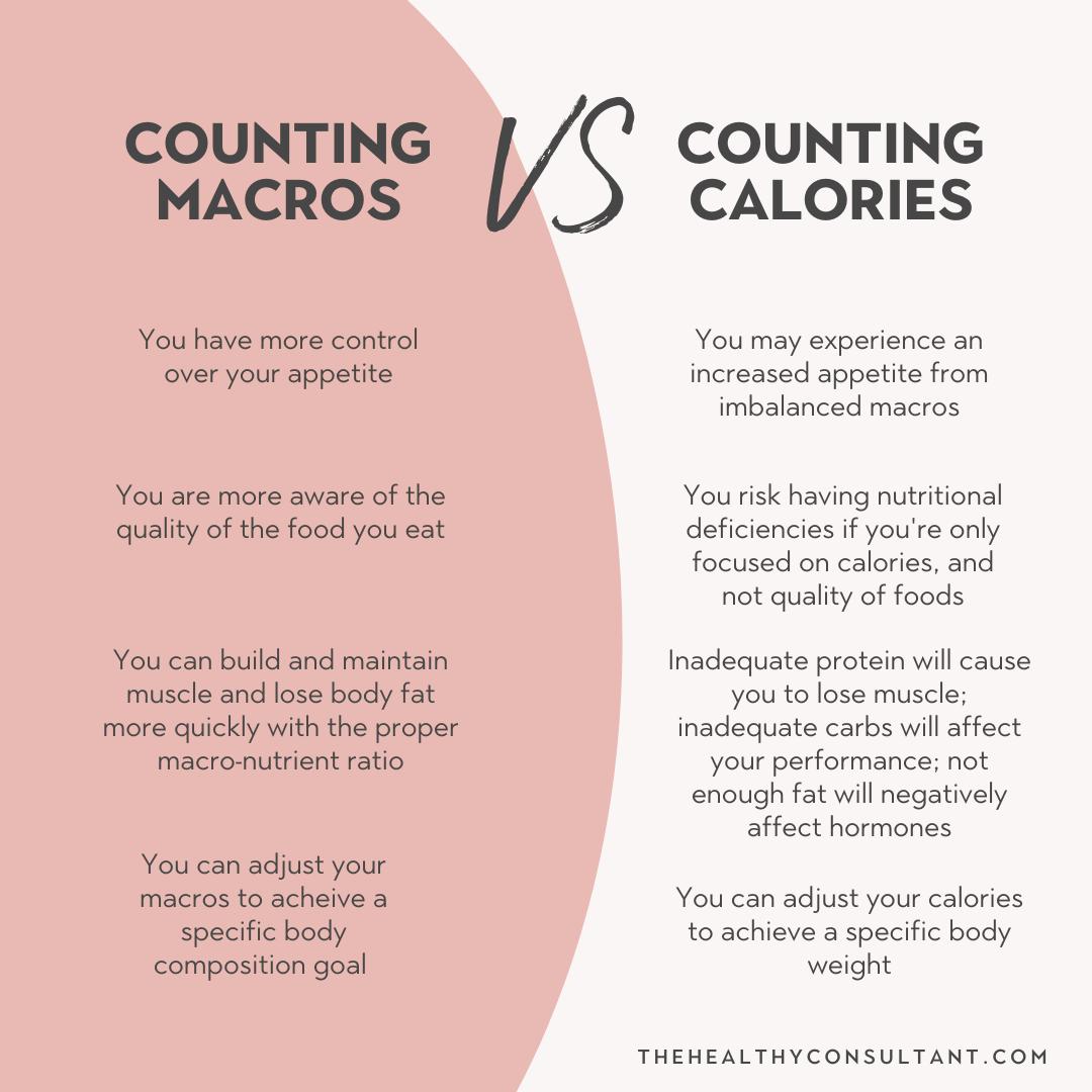 counting macros versus counting calories