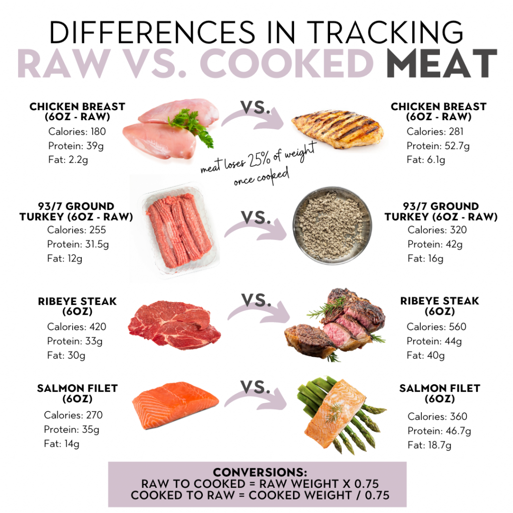 raw to cooked meat weight conversion
